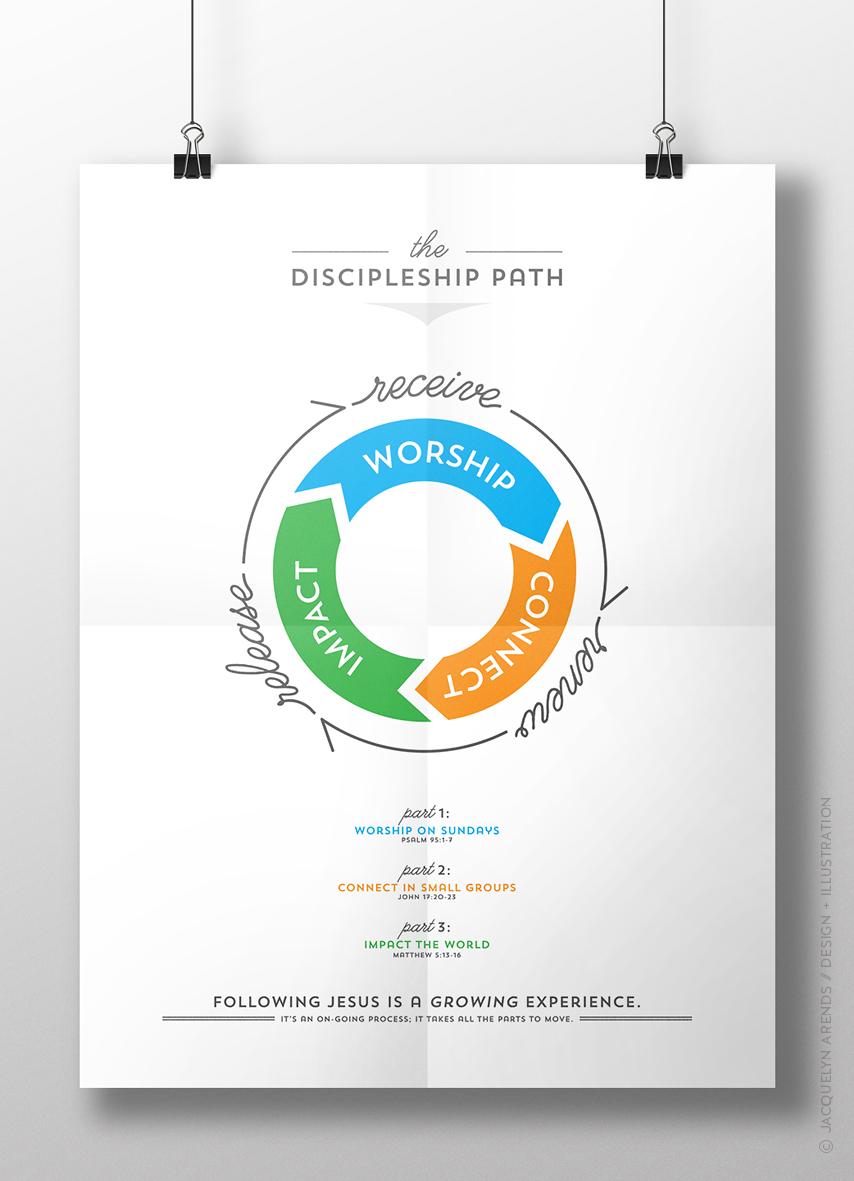 Rejoice! Church Discipleship Path Poster